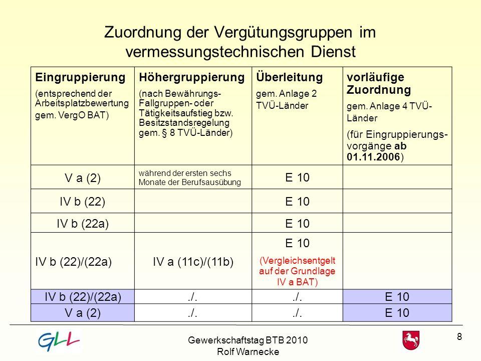 8 Zuordnung der Vergütungsgruppen im vermessungstechnischen Dienst Eingruppierung (entsprechend der Arbeitsplatzbewertung gem. VergO BAT) Höhergruppie