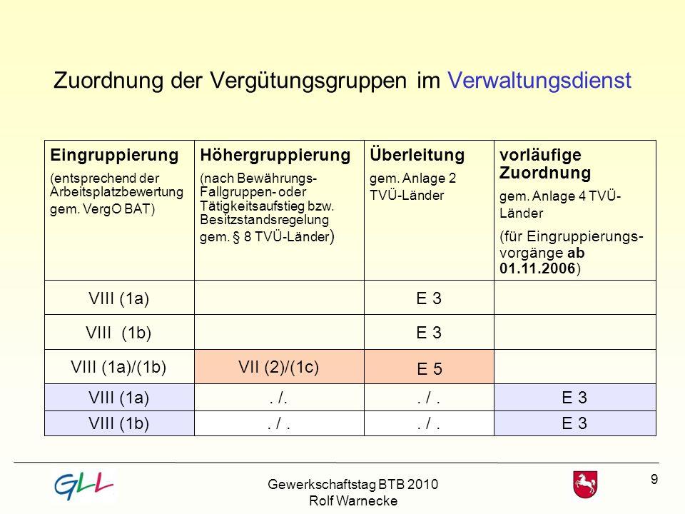 10 Zuordnung der Vergütungsgruppen im Verwaltungsdienst Eingruppierung (entsprechend der Arbeitsplatzbewertung gem.