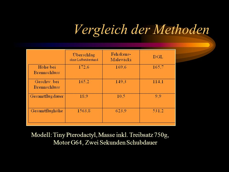Vergleich der Methoden Modell: Tiny Pterodactyl, Masse inkl. Treibsatz 750g, Motor G64, Zwei Sekunden Schubdauer