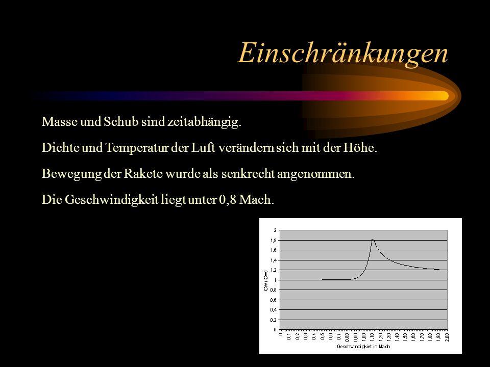 Einschränkungen Masse und Schub sind zeitabhängig. Dichte und Temperatur der Luft verändern sich mit der Höhe. Bewegung der Rakete wurde als senkrecht