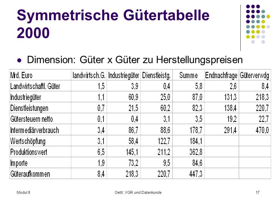 Modul 8Oettl: VGR und Datenkunde17 Symmetrische Gütertabelle 2000 Dimension: Güter x Güter zu Herstellungspreisen