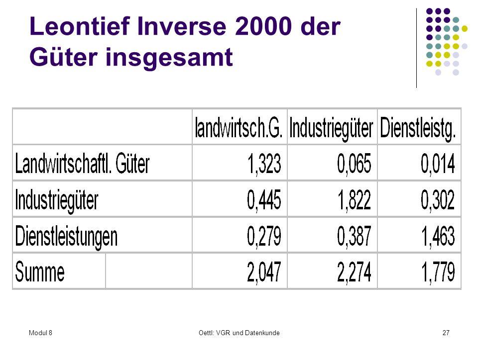 Modul 8Oettl: VGR und Datenkunde27 Leontief Inverse 2000 der Güter insgesamt