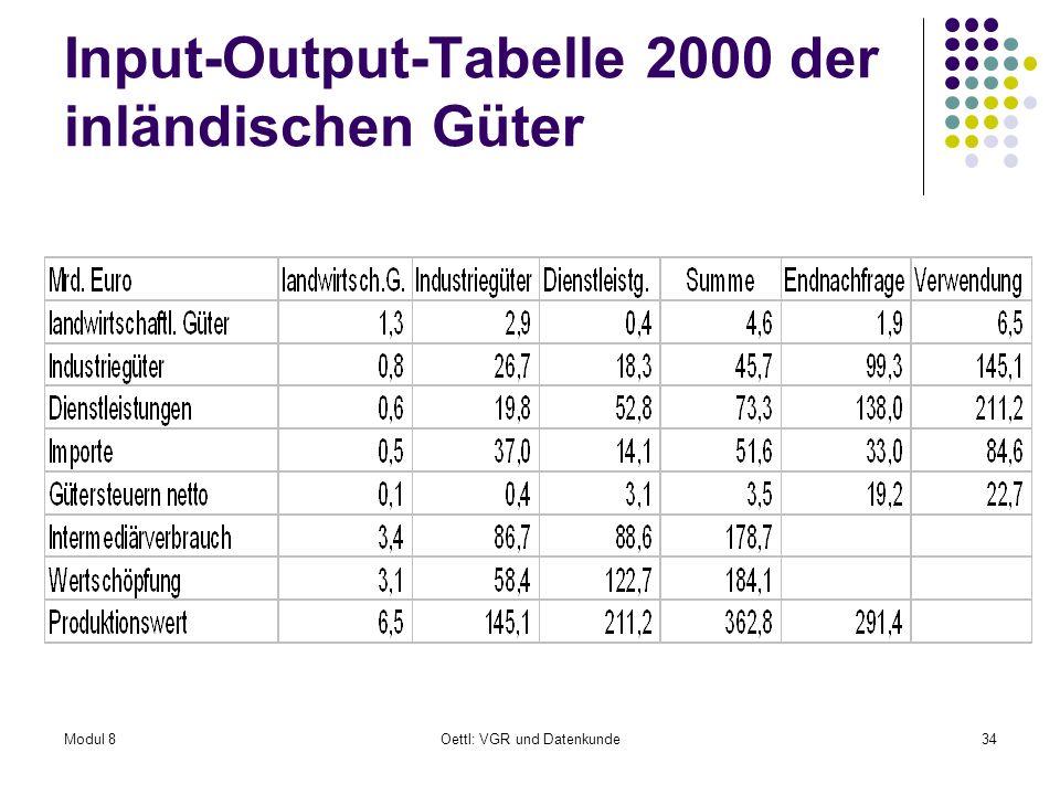 Modul 8Oettl: VGR und Datenkunde34 Input-Output-Tabelle 2000 der inländischen Güter