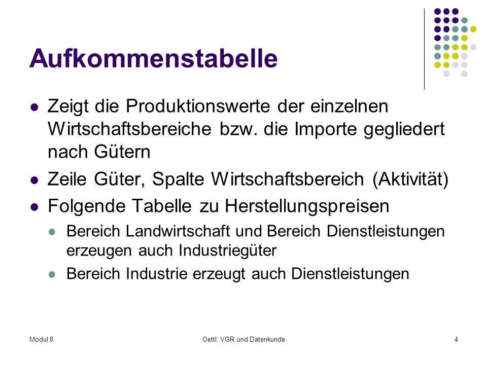 Modul 8Oettl: VGR und Datenkunde35 Interpretation Inländische Input-Output-Tabelle zeigt in der Zeile die Auslieferungen heimischer Güter an die inländischen Güterproduktionsbereiche als Vorleistungen und an die Endnachfrage Importe gleichartiger Güter als eigene Inputzeile Die Zeilensumme ergibt somit den Produktionswert der heimischen Güter