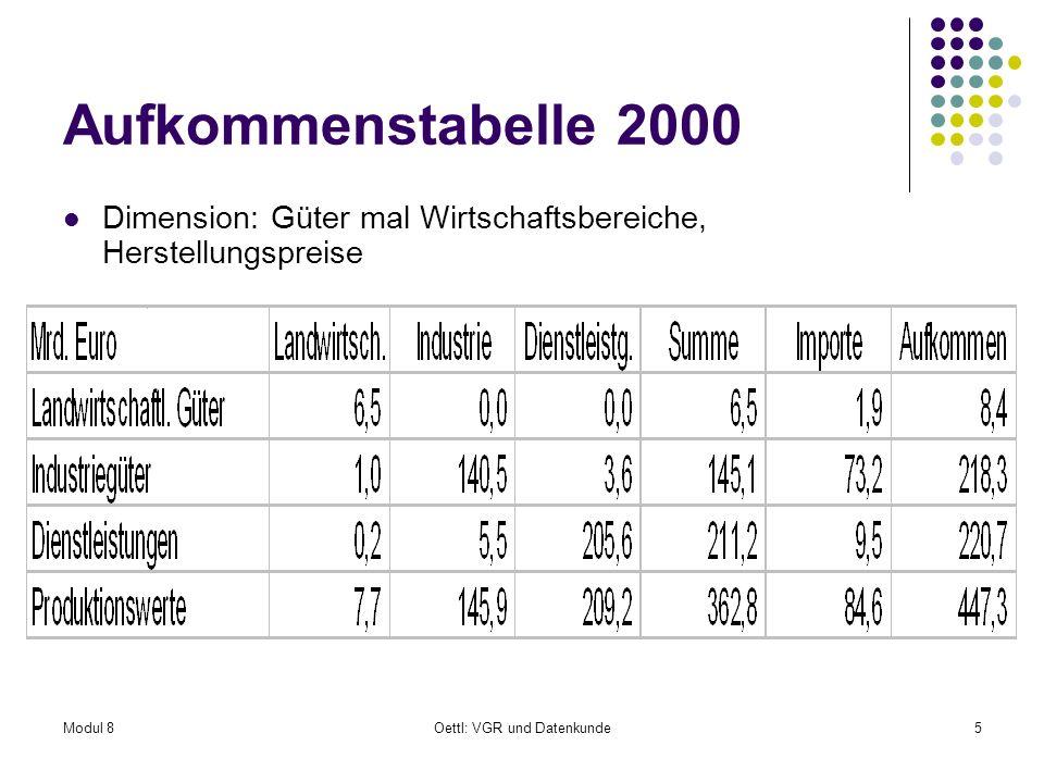 Modul 8Oettl: VGR und Datenkunde5 Aufkommenstabelle 2000 Dimension: Güter mal Wirtschaftsbereiche, Herstellungspreise