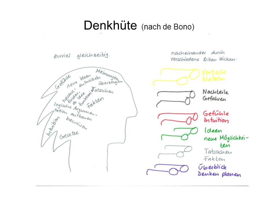 Denkhüte (nach de Bono)