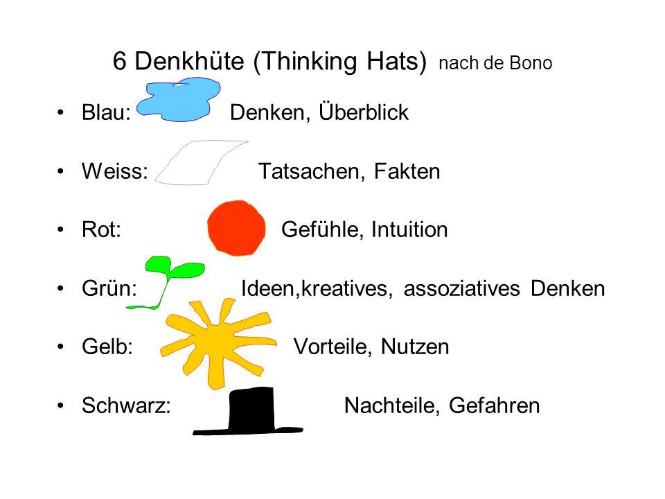 6 Denkhüte (Thinking Hats) nach de Bono Blau: Denken, Überblick Weiss: Tatsachen, Fakten Rot: Gefühle, Intuition Grün: Ideen,kreatives, assoziatives D