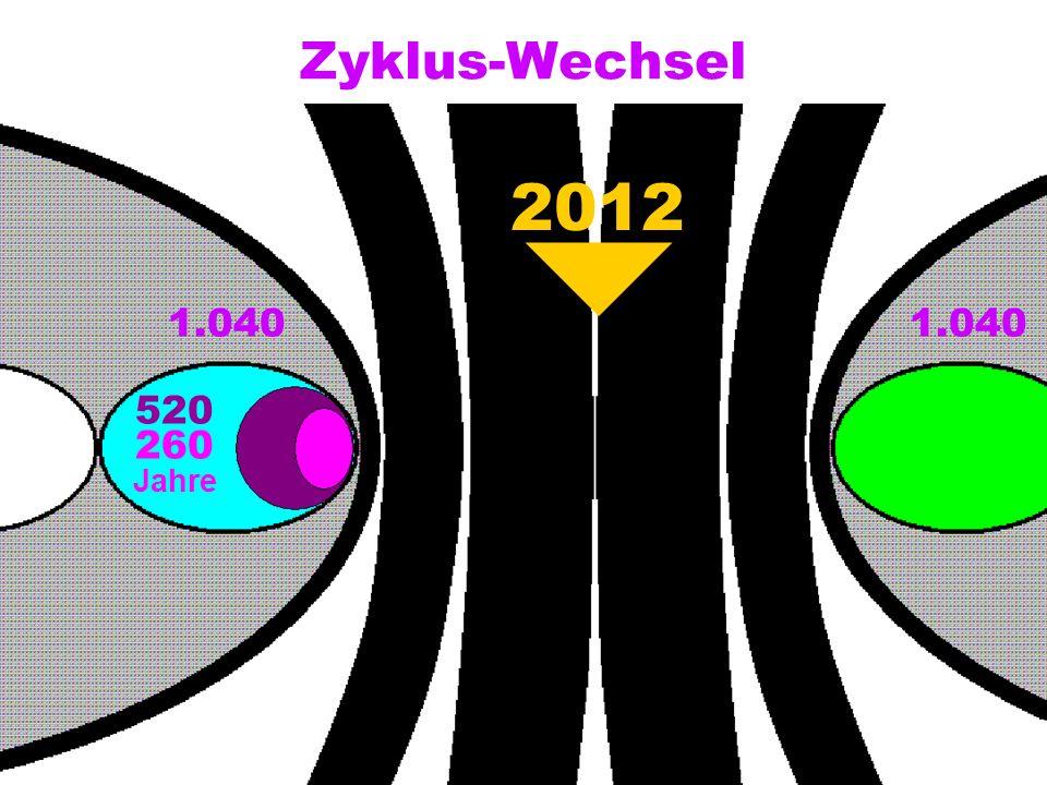 Zyklus-Wechsel 1.040 520 260 2012 Jahre