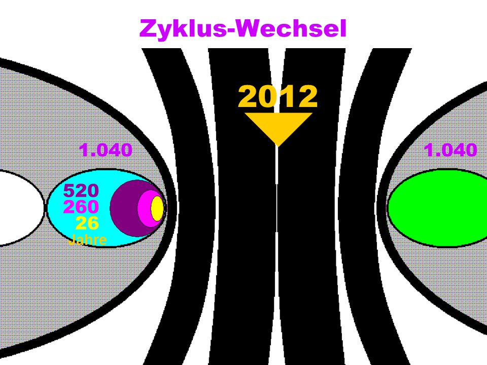 Zyklus-Wechsel 1.040 520 260 26 2012 Jahre