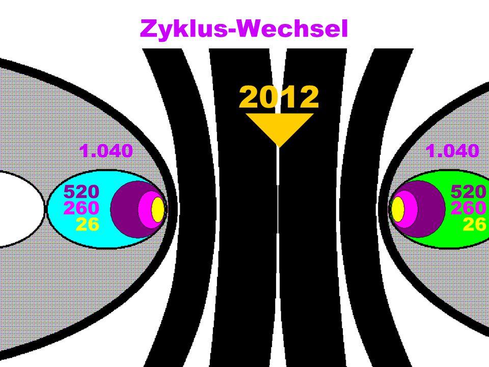 Zyklus-Wechsel 1.040 520 260 26 520 260 26 2012