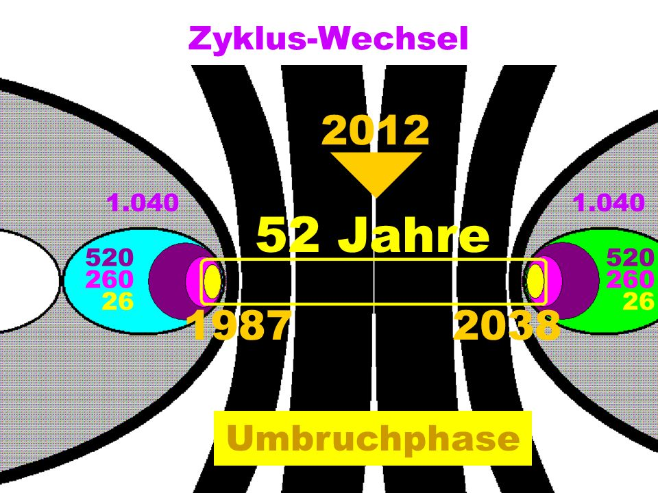 Zyklus-Wechsel 1.040 520 260 26 520 260 26 52 Jahre 19872038 Umbruchphase 2012