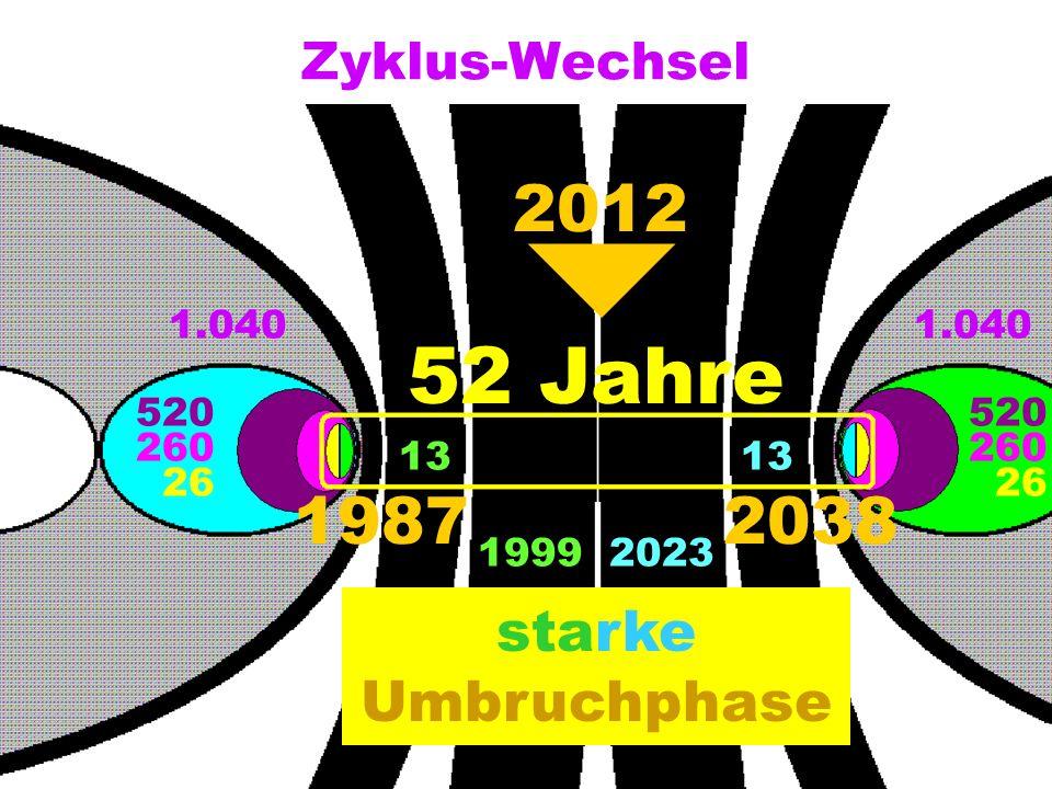 Zyklus-Wechsel 1.040 520 260 26 520 260 26 13 52 Jahre 19872038 19992023 Umbruchphase starke 2012