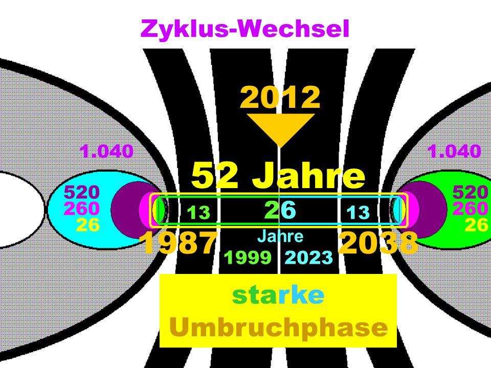 Zyklus-Wechsel 1.040 520 260 26 520 260 26 Jahre 13 19872038 19992023 52 Jahre 2012 Umbruchphase starke