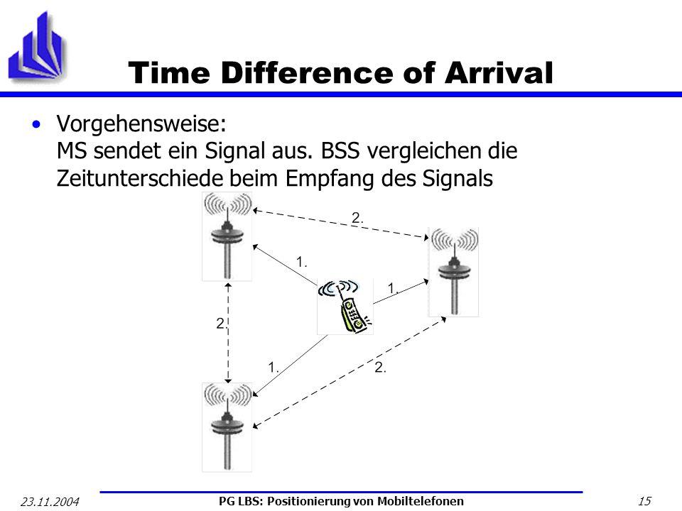 PG LBS: Positionierung von Mobiltelefonen 15 23.11.2004 Time Difference of Arrival Vorgehensweise: MS sendet ein Signal aus. BSS vergleichen die Zeitu