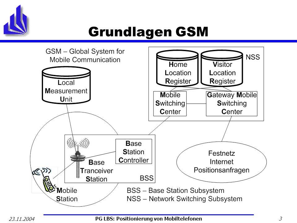 PG LBS: Positionierung von Mobiltelefonen 3 23.11.2004 Grundlagen GSM