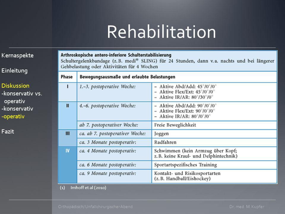 Arthroskopische Labrumrefixation Dr.med. M.