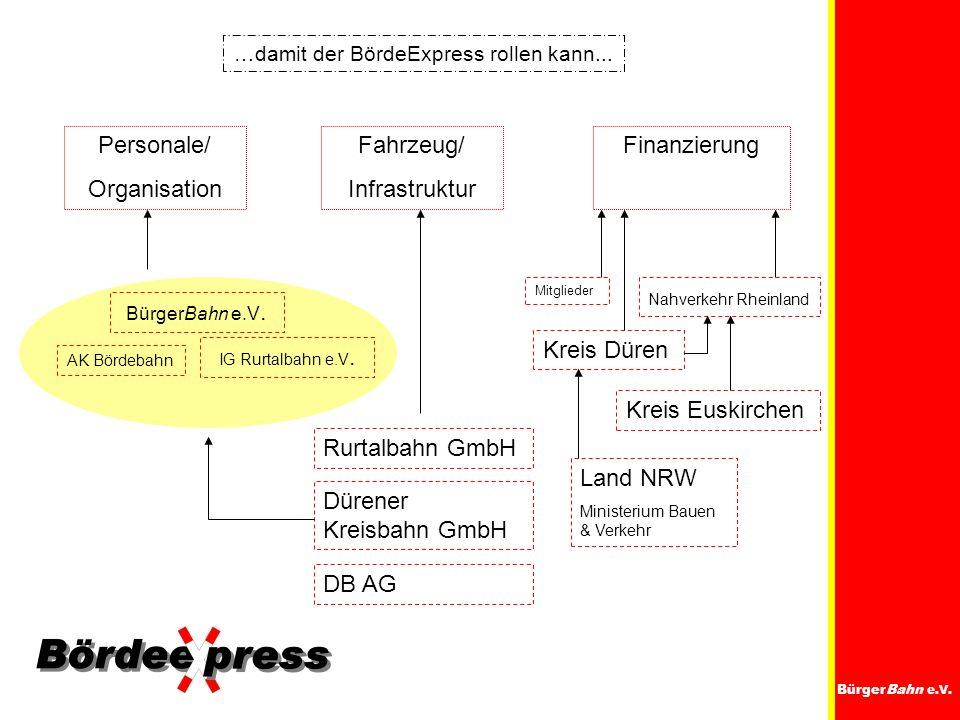 BürgerBahn e.V. …damit der BördeExpress rollen kann... Personale/ Organisation Fahrzeug/ Infrastruktur Finanzierung AK Bördebahn IG Rurtalbahn e.V. Bü