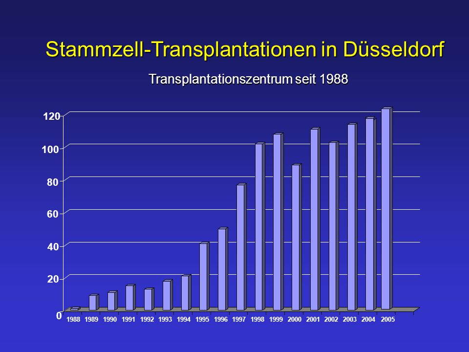 0 20 40 60 80 100 120 19881989199019911992199319941995199619971998199920002001200220032004 Stammzell-Transplantationen in Düsseldorf Transplantationsz