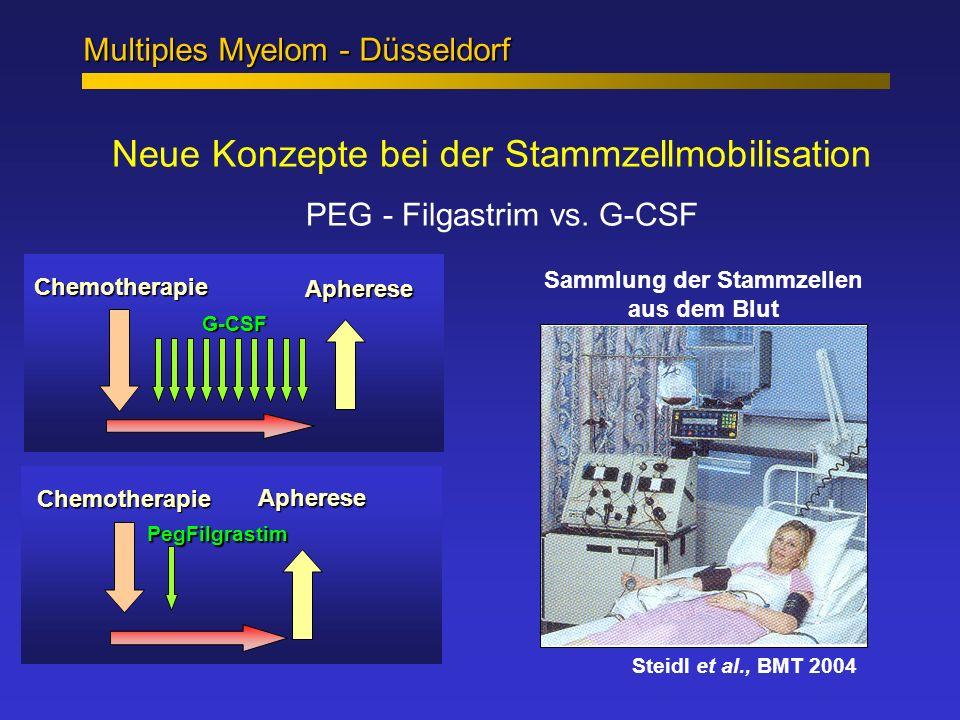 Multiples Myelom - Düsseldorf Neue Konzepte bei der Stammzellmobilisation PEG - Filgastrim vs. G-CSF Steidl et al., BMT 2004 Chemotherapie PegFilgrast
