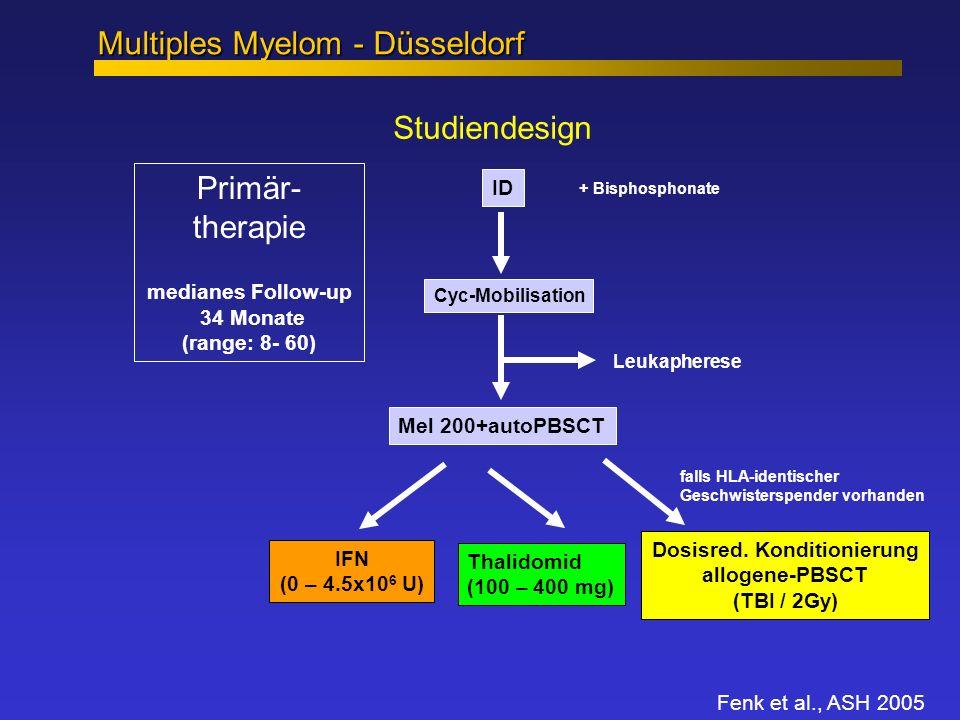 ID Cyc-Mobilisation + Bisphosphonate Mel 200+autoPBSCT Thalidomid (100 – 400 mg) IFN (0 – 4.5x10 6 U) Leukapherese Primär- therapie medianes Follow-up