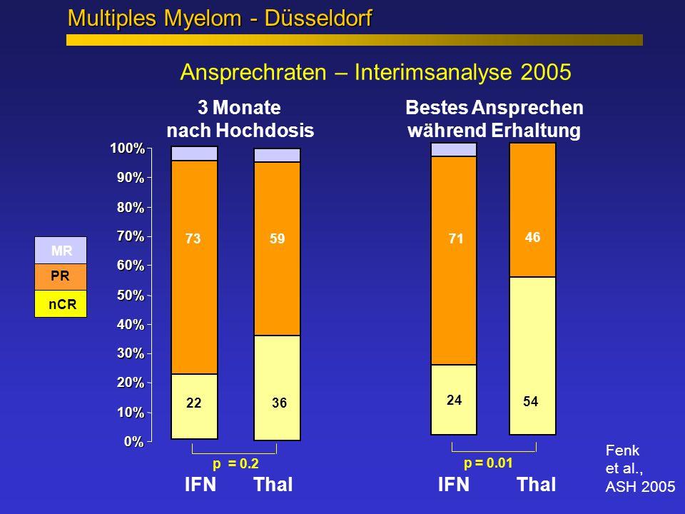 Ansprechraten – Interimsanalyse 2005 0% 10% 20% 30% 40% 50% 60% 70% 80% 90% 100% IFN Thal IFN Thal nCR MR SD PR p = 0.01 54 24 46 71 3622 7359 p = 0.2