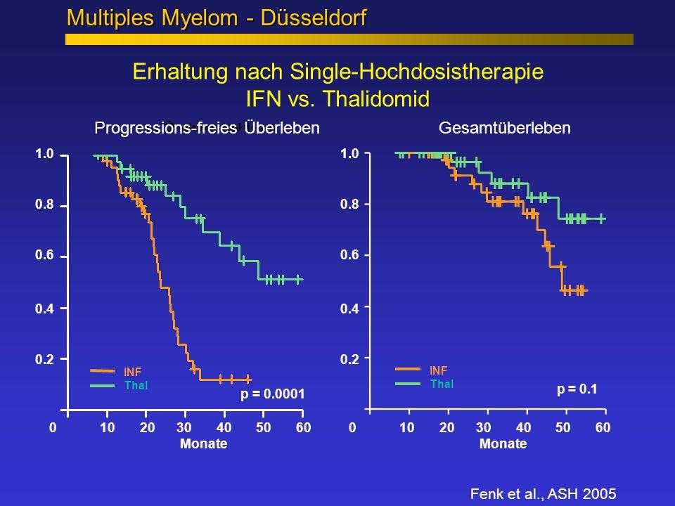 0 10 20 30 40 50 60 Monate Erhaltung nach Single-Hochdosistherapie IFN vs. Thalidomid 0 10 20 30 40 50 60 Monate 1.0 0.8 0.6 0.4 0.2 1.0 0.8 0.6 0.4 0