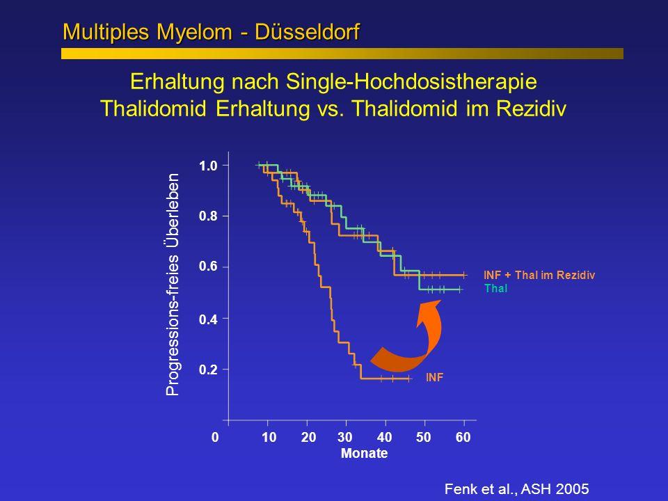 Erhaltung nach Single-Hochdosistherapie Thalidomid Erhaltung vs. Thalidomid im Rezidiv Fenk et al., ASH 2005 0 10 20 30 40 50 60 Monate 1.0 0.8 0.6 0.