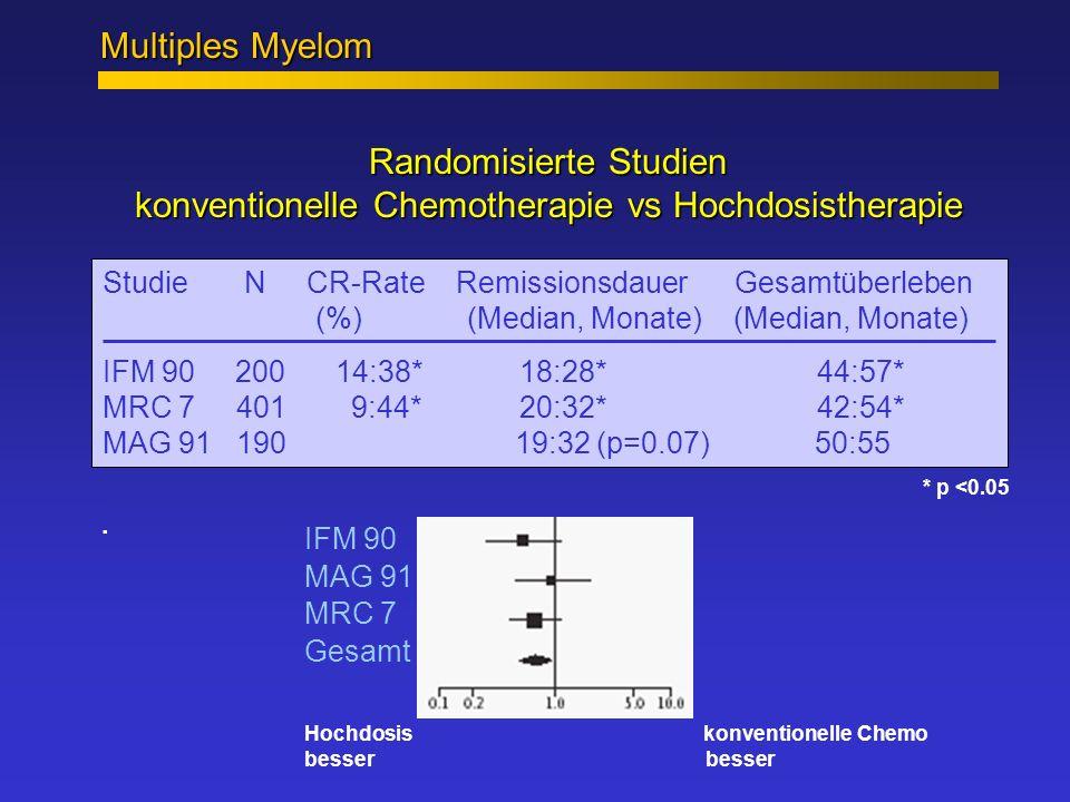 Randomisierte Studien konventionelle Chemotherapie vs Hochdosistherapie Odds ratio CI 99% Multiples Myelom * p <0.05 IFM 90 MAG 91 MRC 7 Gesamt Hochdo