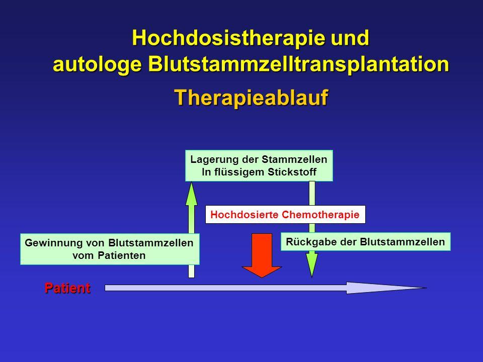 Hochdosistherapie und autologe Blutstammzelltransplantation Therapieablauf Lagerung der Stammzellen In flüssigem Stickstoff Gewinnung von Blutstammzel