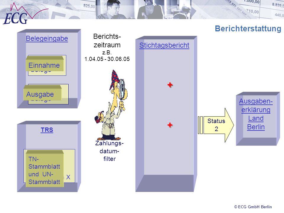 © ECG GmbH Berlin Belegeingabe Ausgabe- belege Berichts- zeitraum z.B. 1.04.05 - 30.06.05 Einnahme belege TRS Stichtagsbericht Einnahme Ausgabe Lisa M