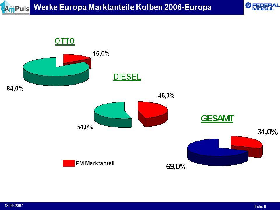 Folie 8 13.09.2007 FM Marktanteil Werke Europa Marktanteile Kolben 2006-Europa