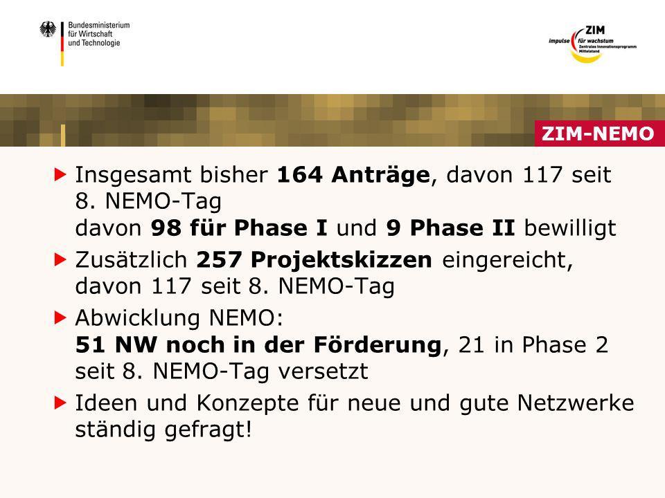 Insgesamt bisher 164 Anträge, davon 117 seit 8. NEMO-Tag davon 98 für Phase I und 9 Phase II bewilligt Zusätzlich 257 Projektskizzen eingereicht, davo