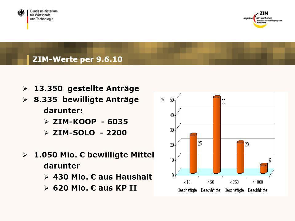 ZIM-Werte per 9.6.10 13.350 gestellte Anträge 8.335 bewilligte Anträge darunter: ZIM-KOOP - 6035 ZIM-SOLO - 2200 1.050 Mio. bewilligte Mittel darunter