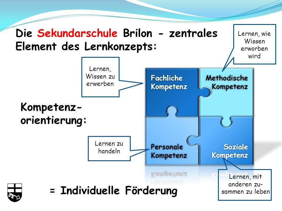 Fachliche Kompetenz Methodische Kompetenz Die Sekundarschule Brilon - zentrales Element des Lernkonzepts: Kompetenz- orientierung: Lernen, Wissen zu erwerben Lernen, wie Wissen erworben wird Lernen, mit anderen zu- sammen zu leben Lernen zu handeln = Individuelle Förderung