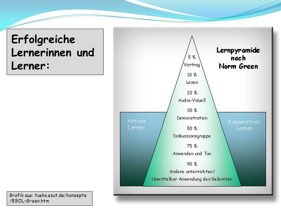 17 Erfolgreiche Lernerinnen und Lerner: Grafik aus: tusko.szut.de/konzepte /ESOL-Green.htm