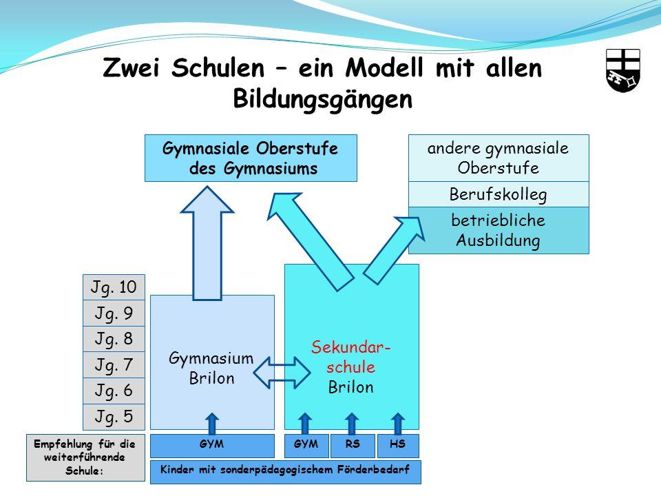 Zwei Schulen – ein Modell mit allen Bildungsgängen Gymnasiale Oberstufe des Gymnasiums andere gymnasiale Oberstufe Berufskolleg betriebliche Ausbildung Jg.