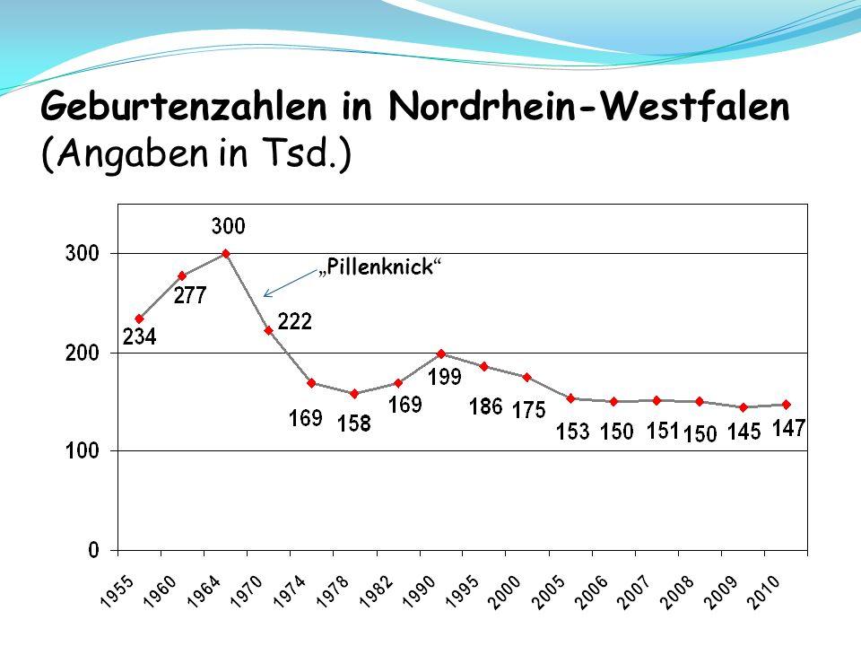 Pillenknick Geburtenzahlen in Nordrhein-Westfalen (Angaben in Tsd.)