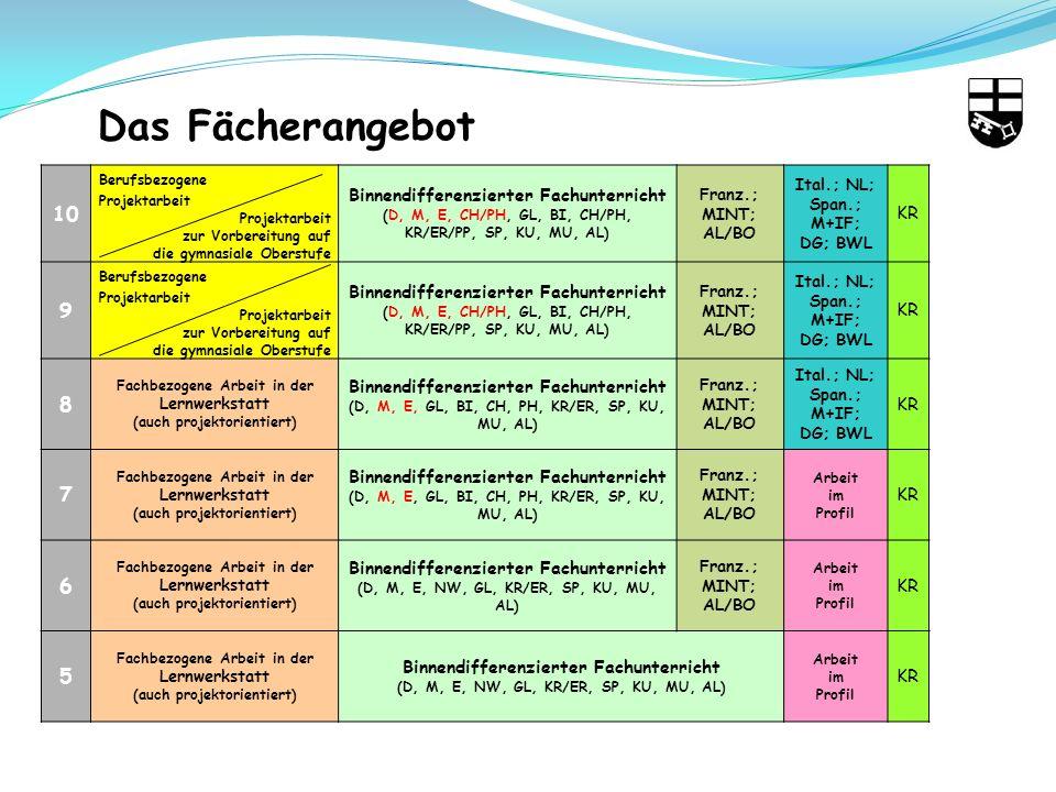 10 Berufsbezogene Projektarbeit zur Vorbereitung auf die gymnasiale Oberstufe Binnendifferenzierter Fachunterricht (D, M, E, CH/PH, GL, BI, CH/PH, KR/ER/PP, SP, KU, MU, AL) Franz.; MINT; AL/BO Ital.; NL; Span.; M+IF; DG; BWL KR 9 Berufsbezogene Projektarbeit zur Vorbereitung auf die gymnasiale Oberstufe Binnendifferenzierter Fachunterricht (D, M, E, CH/PH, GL, BI, CH/PH, KR/ER/PP, SP, KU, MU, AL) Franz.; MINT; AL/BO Ital.; NL; Span.; M+IF; DG; BWL KR 8 Fachbezogene Arbeit in der Lernwerkstatt (auch projektorientiert) Binnendifferenzierter Fachunterricht (D, M, E, GL, BI, CH, PH, KR/ER, SP, KU, MU, AL) Franz.; MINT; AL/BO Ital.; NL; Span.; M+IF; DG; BWL KR 7 Fachbezogene Arbeit in der Lernwerkstatt (auch projektorientiert) Binnendifferenzierter Fachunterricht (D, M, E, GL, BI, CH, PH, KR/ER, SP, KU, MU, AL) Franz.; MINT; AL/BO Arbeit im Profil KR 6 Fachbezogene Arbeit in der Lernwerkstatt (auch projektorientiert) Binnendifferenzierter Fachunterricht (D, M, E, NW, GL, KR/ER, SP, KU, MU, AL) Franz.; MINT; AL/BO Arbeit im Profil KR 5 Fachbezogene Arbeit in der Lernwerkstatt (auch projektorientiert) Binnendifferenzierter Fachunterricht (D, M, E, NW, GL, KR/ER, SP, KU, MU, AL) Arbeit im Profil KR Das Fächerangebot