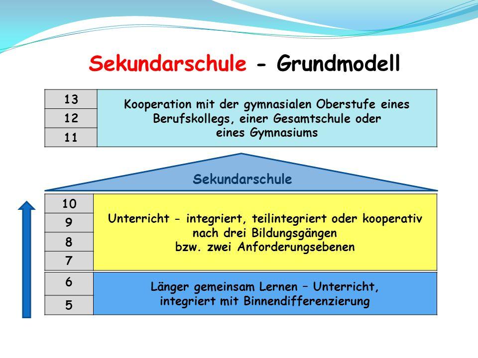 6 Länger gemeinsam Lernen – Unterricht, integriert mit Binnendifferenzierung 5 Sekundarschule 10 Unterricht - integriert, teilintegriert oder kooperativ nach drei Bildungsgängen bzw.