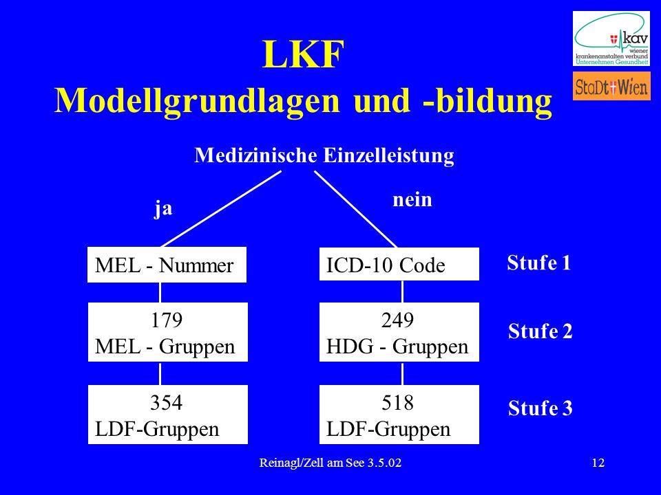 Reinagl/Zell am See 3.5.0212 LKF Modellgrundlagen und -bildung Medizinische Einzelleistung ja nein MEL - Nummer ICD-10 Code Stufe 1 179 MEL - Gruppen