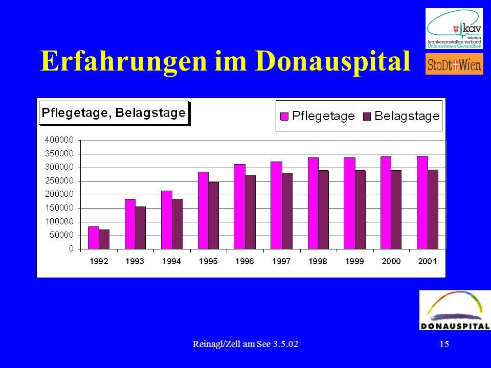 Reinagl/Zell am See 3.5.0215 Erfahrungen im Donauspital