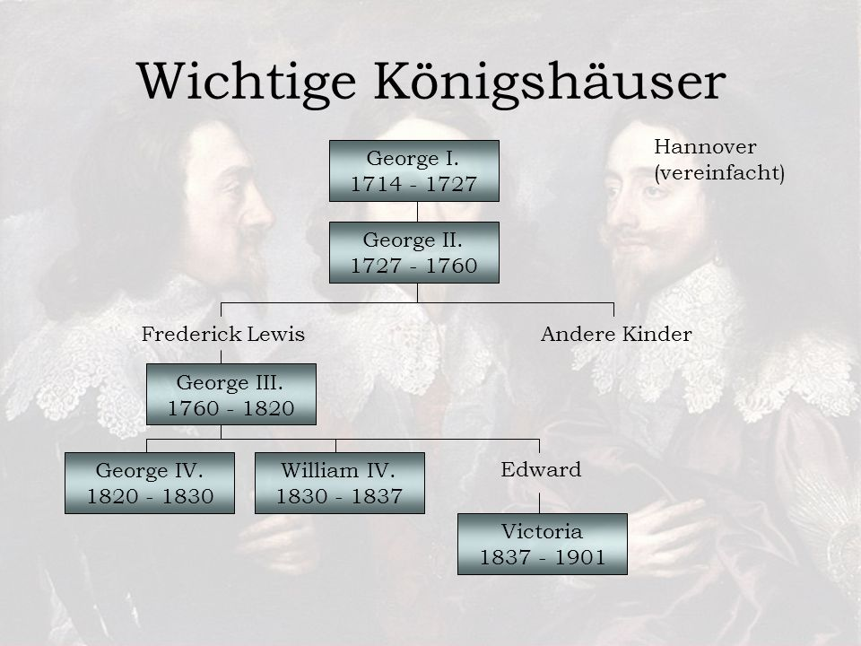 Wichtige Königshäuser Hannover (vereinfacht) George I.