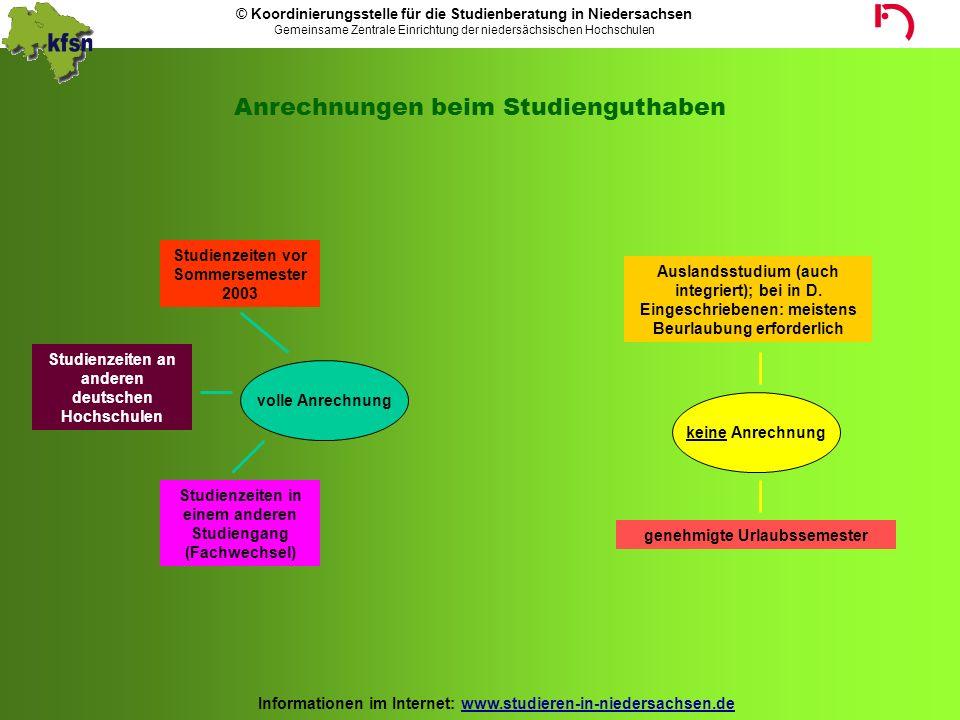 © Koordinierungsstelle für die Studienberatung in Niedersachsen Gemeinsame Zentrale Einrichtung der niedersächsischen Hochschulen Informationen im Internet: www.studieren-in-niedersachsen.de Studiengebühr...