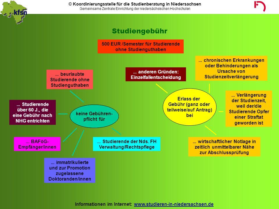 © Koordinierungsstelle für die Studienberatung in Niedersachsen Gemeinsame Zentrale Einrichtung der niedersächsischen Hochschulen Informationen im Internet: www.studieren-in-niedersachsen.de Probleme......Fachwechsel, z.