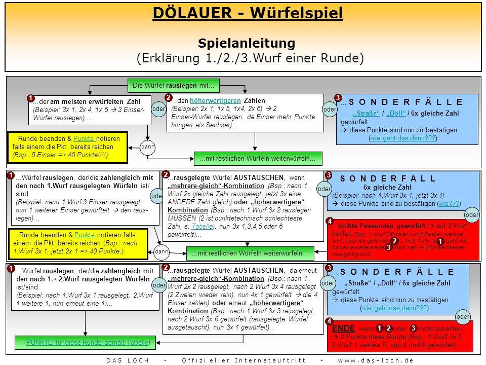 DÖLAUER - Würfelspiel Spielanleitung (Erklärung 1./2./3.Wurf einer Runde) D A S L O C H - O f f i z i e l l e r I n t e r n e t a u f t r i t t - w w