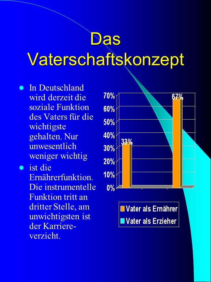 Das Vaterschaftskonzept In Deutschland wird derzeit die soziale Funktion des Vaters für die wichtigste gehalten. Nur unwesentlich weniger wichtig ist