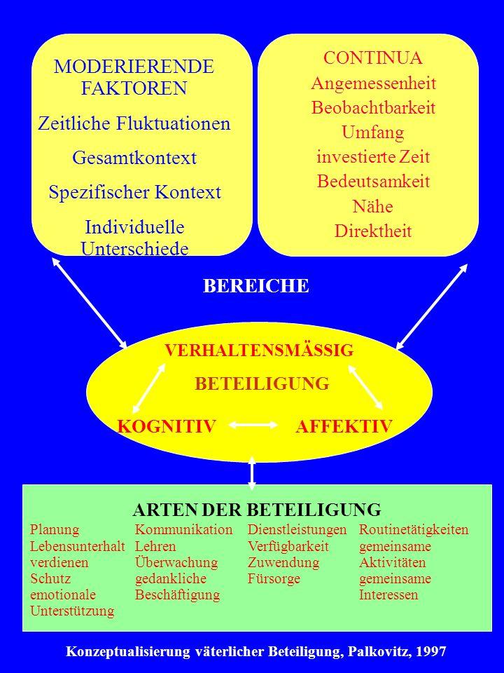 Anregungen für eine Politik für Männer und Väter Wir benötigen ein MEMORANDUM der Bundesregierung für Chancen von Vaterschaft in Deutschland, das nicht von der Politik allein, sondern mit Männern und Vätern gemeinsam entwickelt wird.