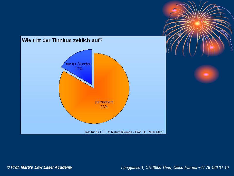 © Prof. Martis Low Laser Academy Länggasse 1, CH-3600 Thun, Office Europa +41 79 436 31 19