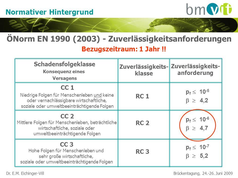 Dr. E.M. Eichinger-Vill Brückentagung, 24.-26. Juni 2009 Normativer Hintergrund ÖNorm EN 1990 (2003) - Zuverlässigkeitsanforderungen Bezugszeitraum: 1