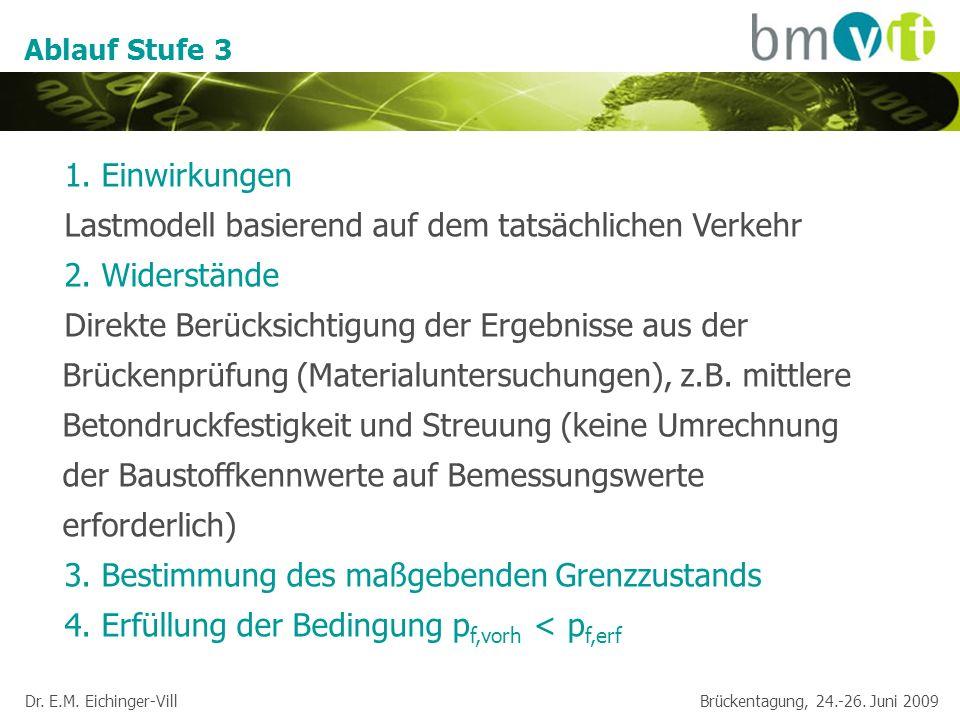 Dr. E.M. Eichinger-Vill Brückentagung, 24.-26. Juni 2009 Ablauf Stufe 3 1. Einwirkungen Lastmodell basierend auf dem tatsächlichen Verkehr 2. Widerstä
